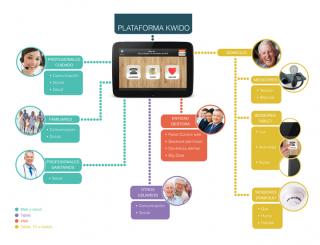Imagen del diagrama funcional de Kwido