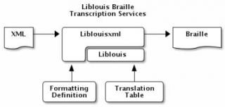 Architectural overview of Liblouis and Liblouisxml