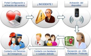 Imagen del diagrama del servicio Te Acompaña
