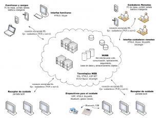 Diagrama del servicio