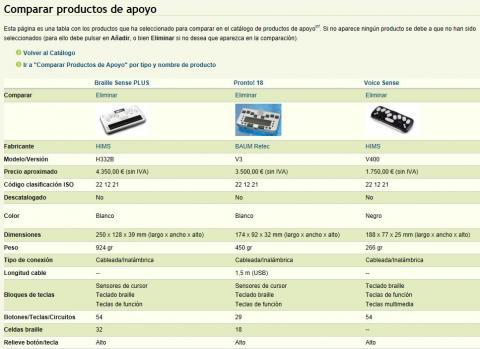 Imagen de la página de comparación de productos seleccionados