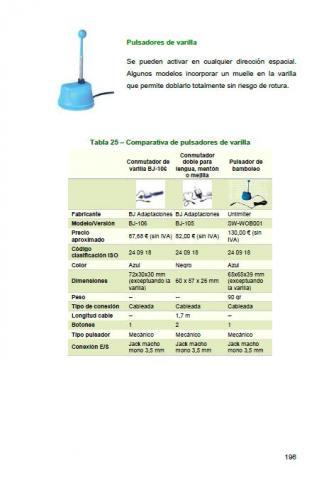 Imagen de una página del documento sobre pulsadores