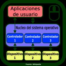 Icono de controlador de dispositivo