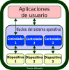 Diagrama de controlador de dispositivo